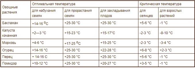 Потребность овощных культур в тепле