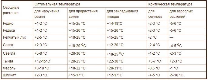 Таблица потребности овощных культур в тепле