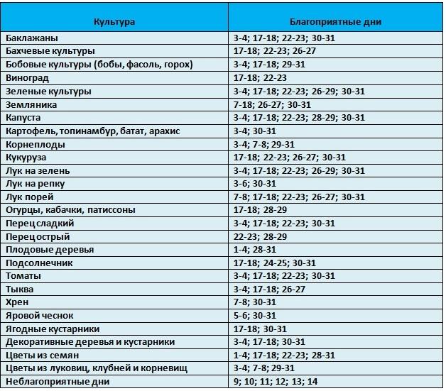 Таблица благоприятный дней посева растений в марте 2021 года