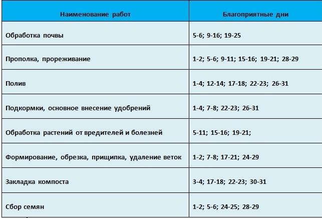 Таблица благоприятный дней проведения агротехнических работ в марте 2021 года