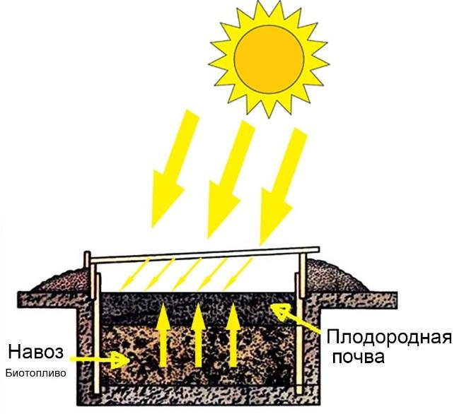 Принципиальная схема парника на биотопливе