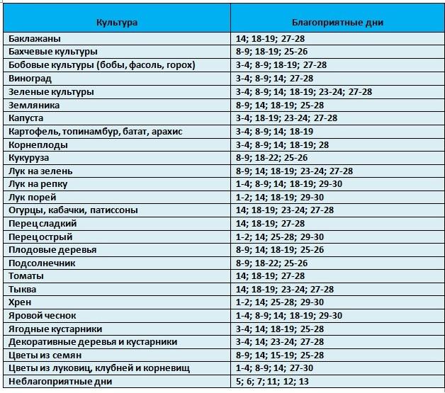 Таблица благоприятных дней посева растений в апреле 2021 года