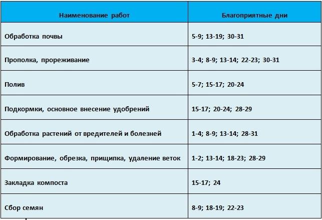 Таблица благоприятных дней проведения агротехнических работ в мае 2021 года
