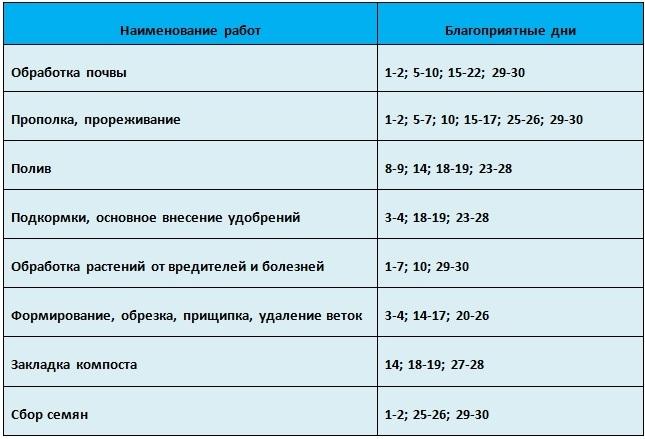 Таблица благоприятных дней проведения агротехнических работ в апреле 2021 года